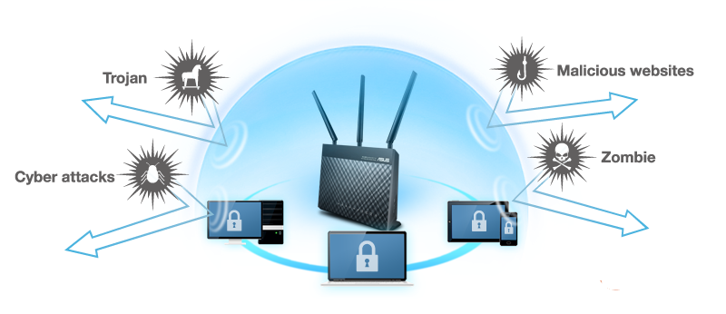 Router beveiliging